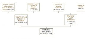 ormus de davenport, family tree